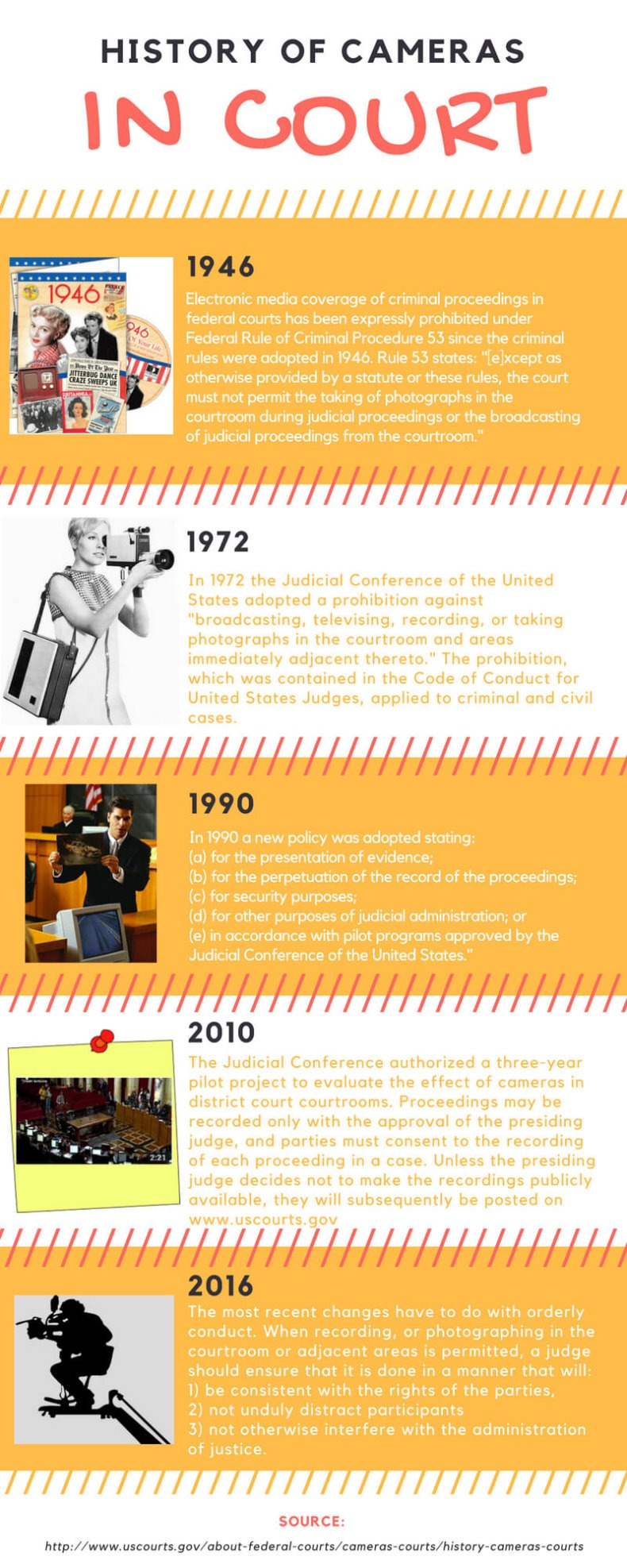 History of Cameras (1)